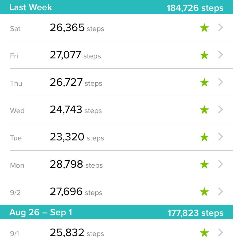 Will My 20,000 Steps a Day Challenge Last?
